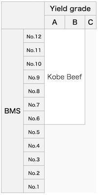 Japanese Wagyu Marbling Score (BMS) Chart
